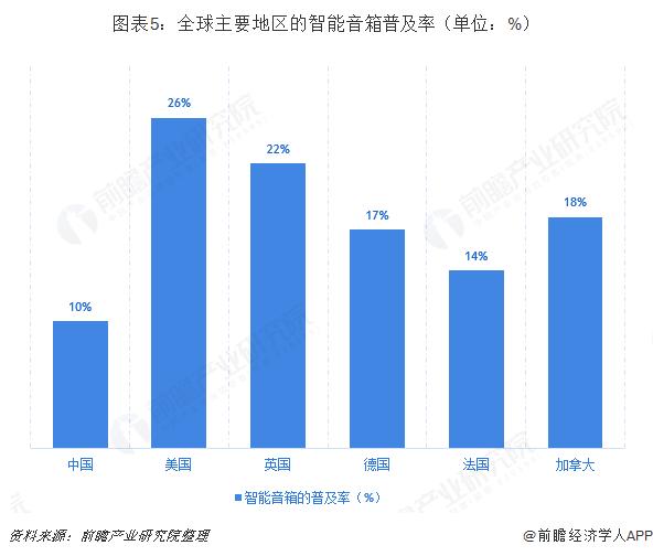 图表5:全球主要地区的智能音箱普及率(单位:%)