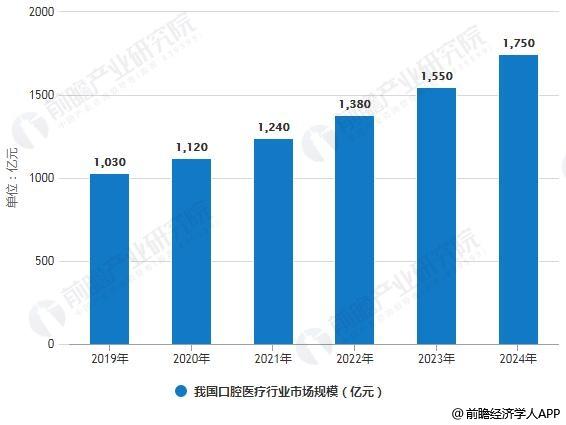 2019-2024年我国口腔医疗行业市场规模情况及预测