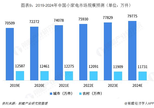 图表9:2019-2024年中国小家电市场规模预测(单位?#21644;?#20214;)
