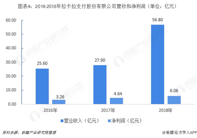 图表4:2016-2018年拉卡拉支付股份有限公司营收和净利润(单位:亿元)