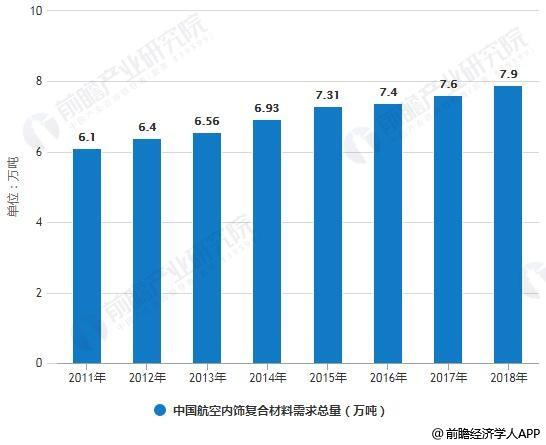 2011-2018年中国航空内饰复合材料需求总量统计情况及预测