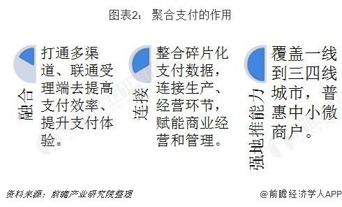 图表2: 聚合支付的作用