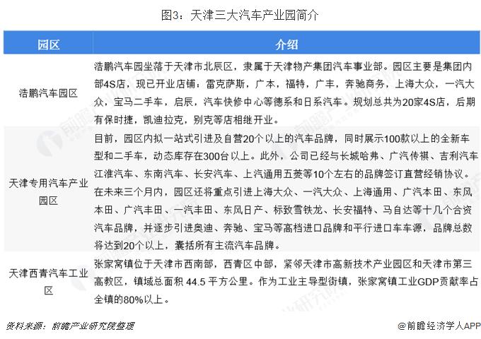 图3:天津三大汽车产业园简介