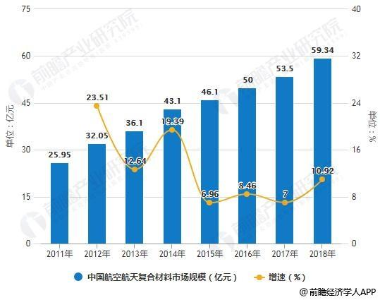 2011-2018年中国航空航天复合材料市场规模统计情况及预测