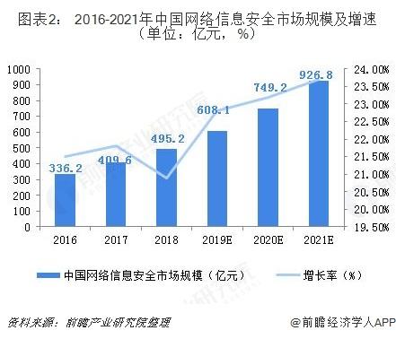 图表2: 2016-2021年中国网络信息安全市场规模及增速(单位:亿元,%)