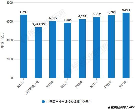 2017-2023年中国写字楼市场投资规模统计情况及预测