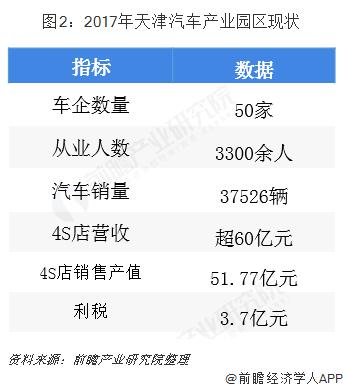 图2:2017年天津汽车产业园区现状