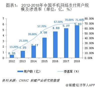 图表1: 2012-2018年中国手机网络支付用户规模及渗透率(单位:亿,%)