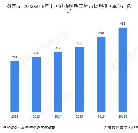 图表5:2012-2018年中国路桥照明工程市场规模(单位:亿元)