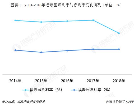 图表8:2014-2018年福寿园毛利率与净利?#26102;?#21270;情况(单位:%)