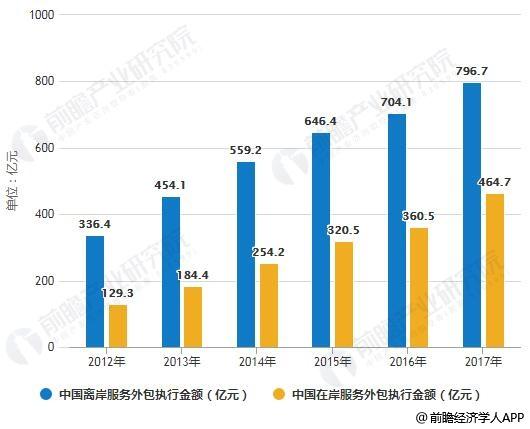 2012-2017年中國離岸、在岸服務外包執行金額統計情況