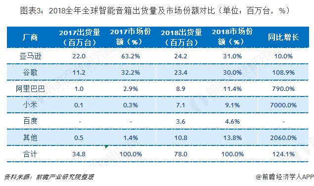 图表3:2018全年全球智能音箱出货量及市场份额对比(单位:百万台,%)