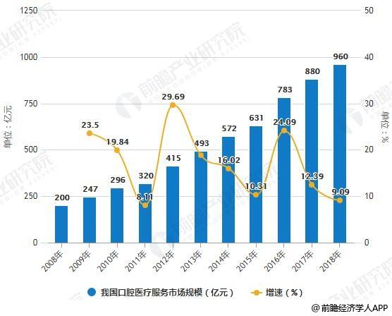2008-2018年我国口腔医疗服务市场规模及增长情况预测