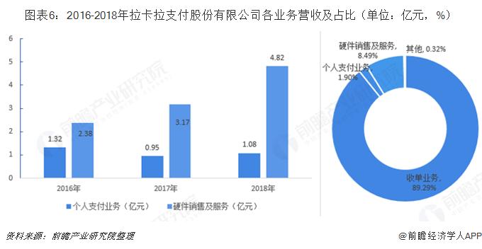 图表6:2016-2018年拉卡拉支付股份有限公司各业务营收及占比(单位:亿元,%)
