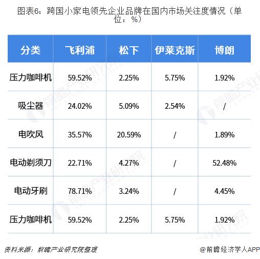 图表6:跨国小家电领先企业品牌在国内市场关注度情况(单位:%)