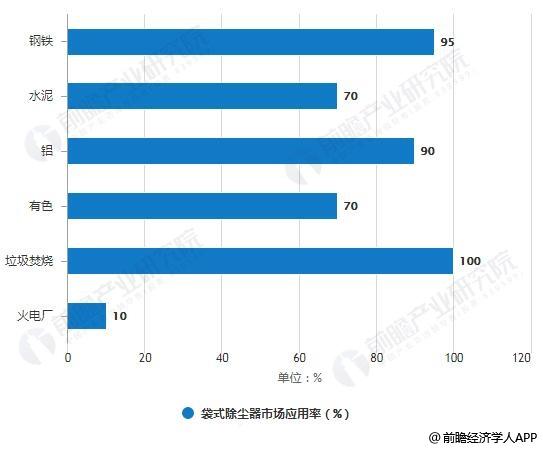 袋式除尘器市场应用率统计情况