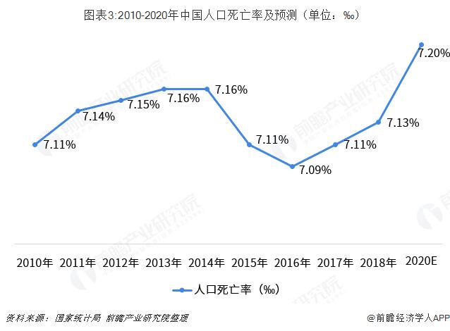图表3:2010-2020年中国人口死亡率及预测(单位:‰)