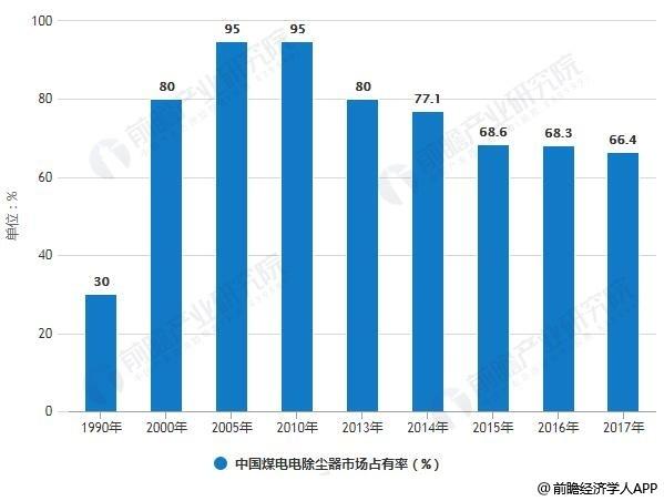 1990-2017年中国煤电电除尘器市场占有率统计情况