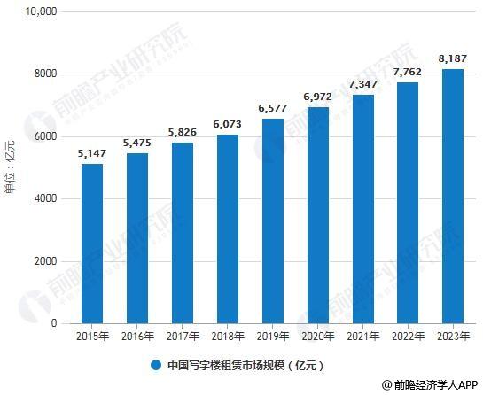 2015-2023年中国写字楼租赁市场规模统计情况及预测