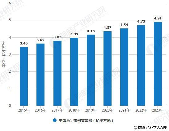 2015-2023年中国写字楼租赁面积统计情况及预测