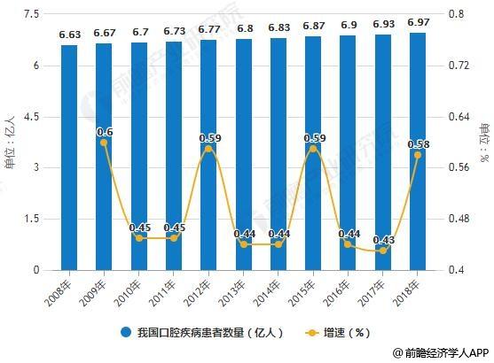 2008-2018年我国口腔疾病患者数量及增长情况预测