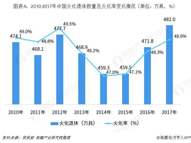 图表4:2010-2017年中国火化遗体数量及火化?#26102;?#21270;情况(单位:万具,%)