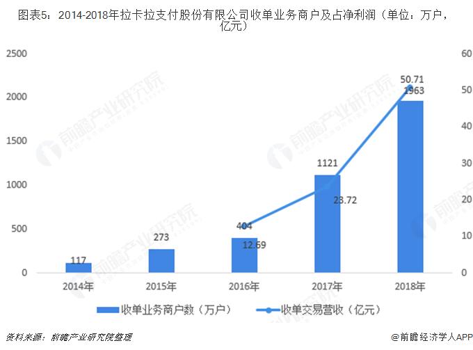 图表5:2014-2018年拉卡拉支付股份有限公司收单业务商户及占净利润(单位:万户,亿元)