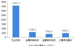 2018年中国机床行业发展现状和市场前景分析,行业增长跑赢GDP【组图】