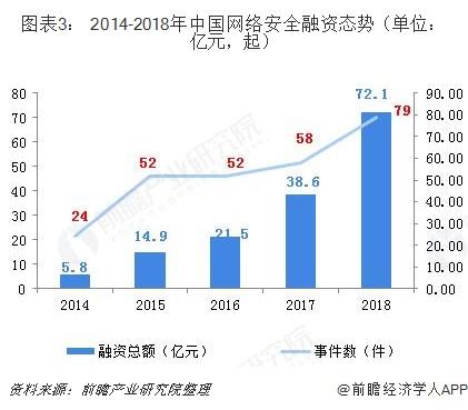图表3: 2014-2018年中国网络安全融资态势(单位:亿元,起)
