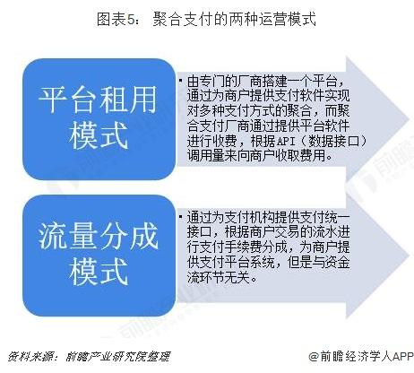 图表5: 聚合支付的两种运营模式