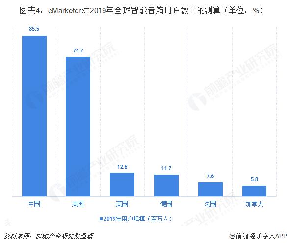 图表4:eMarketer对2019年全球智能音箱用户数量的测算(单位:%)