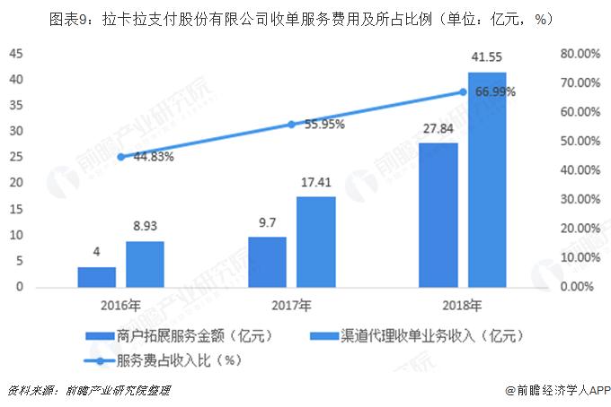 图表9:拉卡拉支付股份有限公司收单服务费用及所占比例(单位:亿元,%)