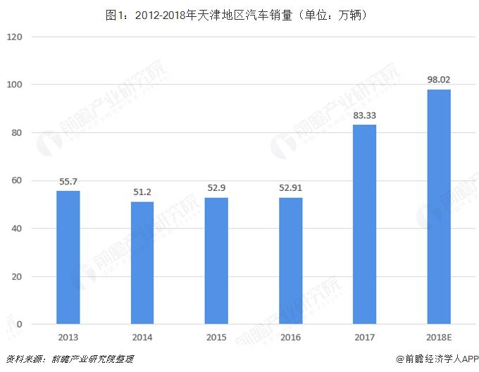 图1:2012-2018年天津地区汽车销量(单位:万辆)
