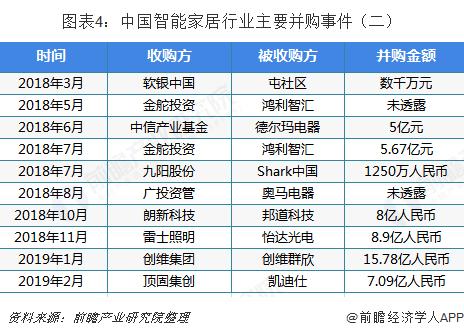 图表4:中国智能家居行业主要并购事件(二)