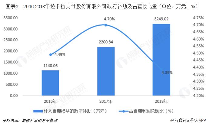 图表8:2016-2018年拉卡拉支付股份有限公司政府补助及占营收比重(单位:万元,%)