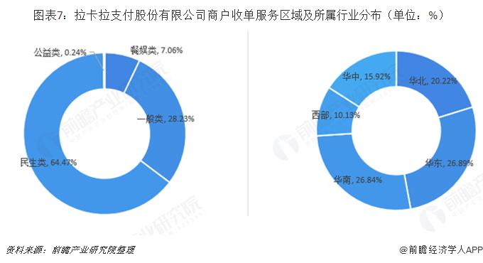 图表7:拉卡拉支付股份有限公司商户收单服务区域及所属行业分布(单位:%)