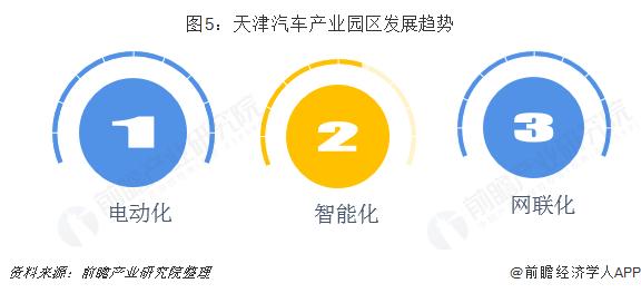 图5:天津汽车产业园区发展趋势