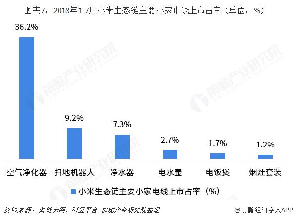 图表7:2018年1-7月小米生态链主要小家电线上市占率(单位:%)