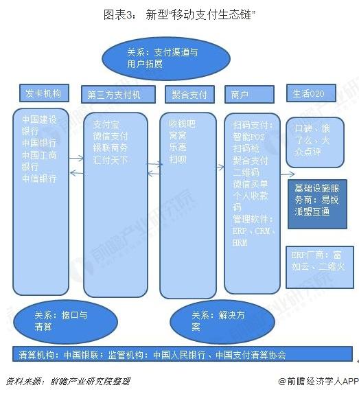 """图表3: 新型""""移动支付生态链"""""""