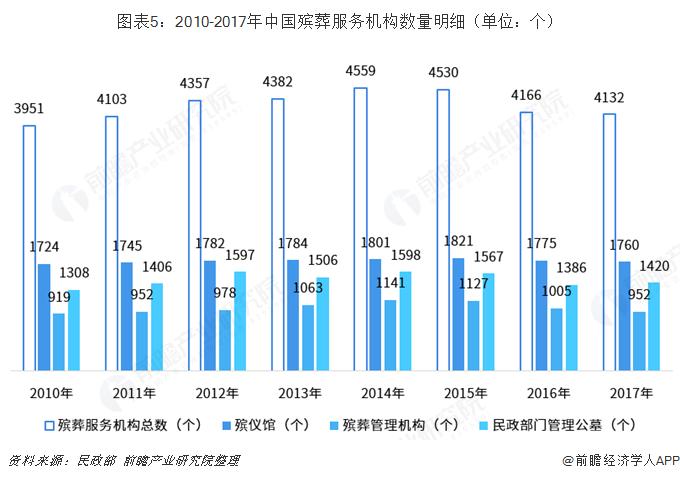 图表5:2010-2017年中国殡葬服务机构数量明?#31119;?#21333;位:个)