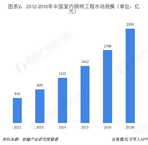 图表2:2012-2018年中国室内照明工程市场规模(单位:亿元)