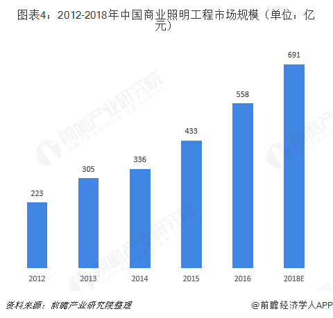 图表4:2012-2018年中国商业照明工程市场规模(单位:亿元)