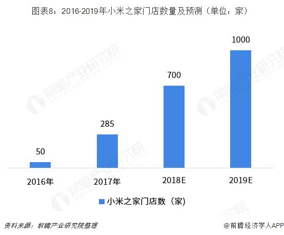 图表8:2016-2019年小米之家门店数量及预测(单位:家)