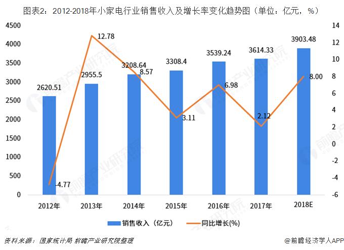 图表2:2012-2018年小家电行业销售收入及增长率变化趋势图(单位:亿元,%)