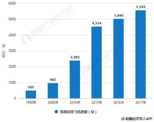1990-2017年我国民用飞机数量统计情况