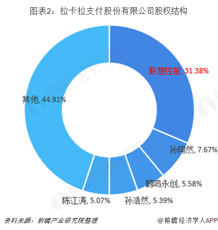 图表2:拉卡拉支付股份有限公司股权结构