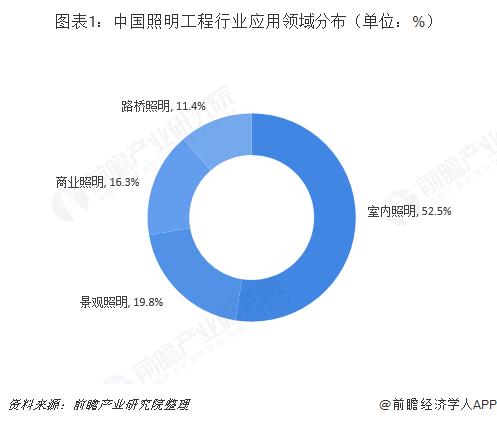 图表1:中国照明工程行业应用领域分布(单位:%)