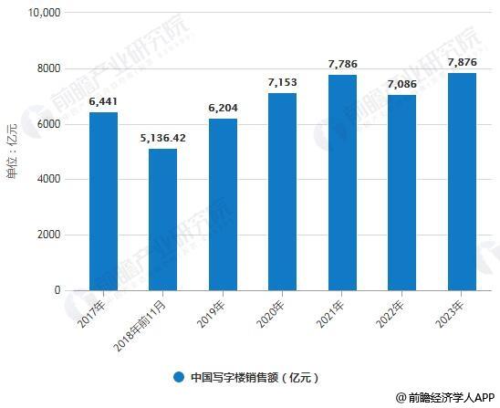 2017-2023年中国写字楼销售额统计情况及预测