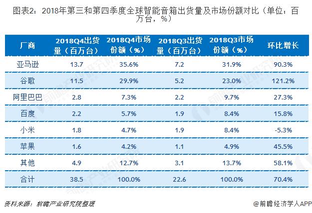 图表2:2018年第三和第四季度全球智能音箱出货量及市场份额对比(单位:百万台,%)
