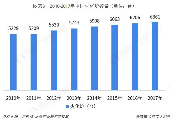 图表6:2010-2017年中国火化炉数量(单位:台)